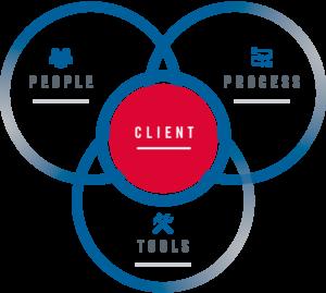 People-Process-Tools-txt-300x269